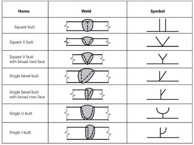 common symbols on the reference line of welding blueprints