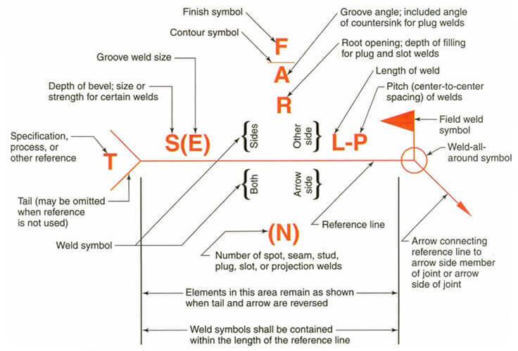 welding symbols chart